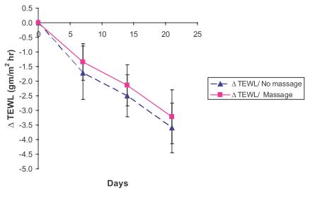 Рис. 2. Изменение TEWL в ходе эксперимента