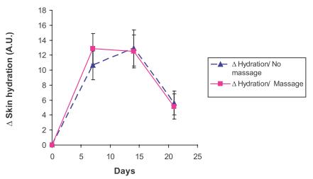Рис. 3. Изменение уровня нидратации в ходе эксперимента