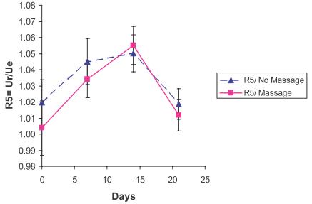 Рис. 4. Изменение параметра R0 эластичности кожи в ходе эксперимента