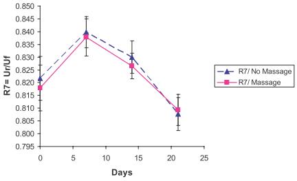 Рис. 5. Изменение параметра R7 эластичности кожи в ходе эксперимента