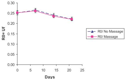 Рис. 6. Изменение параметра R0 эластичности кожи в ходе эксперимента