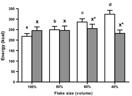 Зависимость потребляемых калорий от степени помола хлопьев