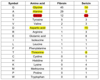 Аминокислотный состав серицина и фиброина